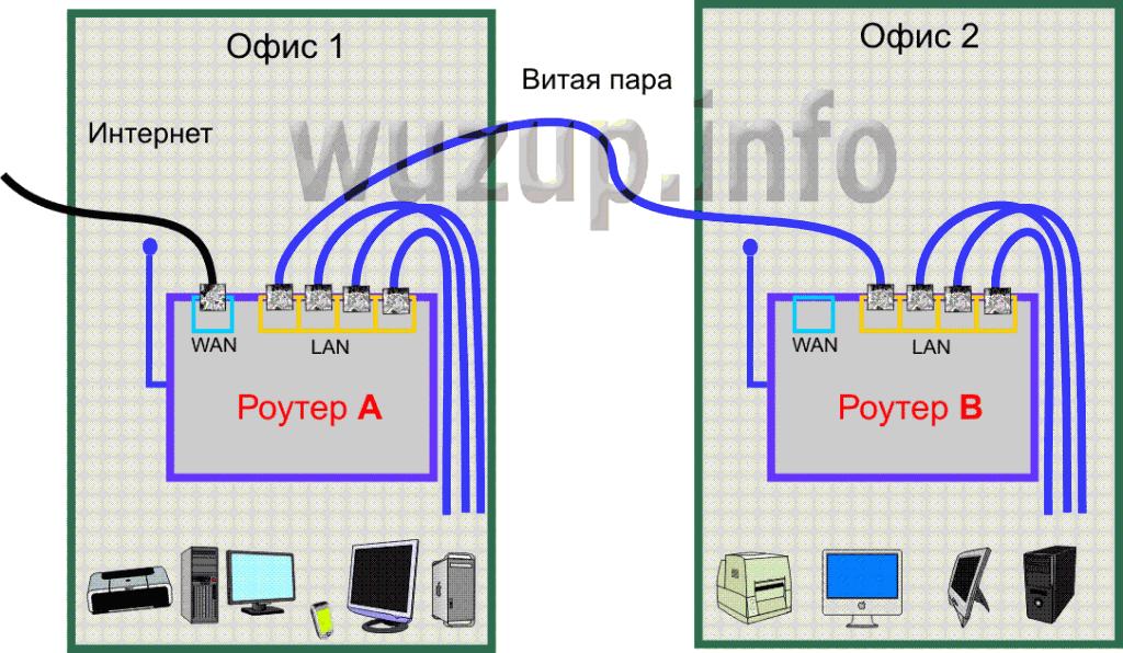 Как сделать сеть wifi на два ноутбука